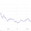 Tasso Euro Renminbi al minimo storico da 5 anni