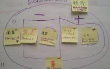 Oltre-Chinatown-incontro-01-Mappa-mentale-02